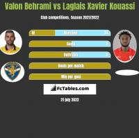 Valon Behrami vs Laglais Xavier Kouassi h2h player stats