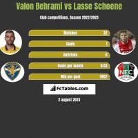 Valon Behrami vs Lasse Schoene h2h player stats