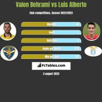Valon Behrami vs Luis Alberto h2h player stats