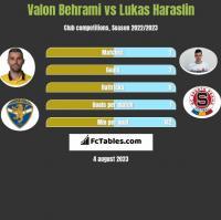Valon Behrami vs Lukas Haraslin h2h player stats