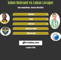 Valon Behrami vs Lukas Lerager h2h player stats