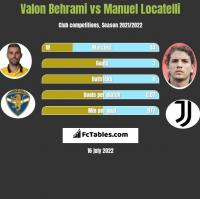 Valon Behrami vs Manuel Locatelli h2h player stats