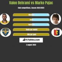 Valon Behrami vs Marko Pajac h2h player stats