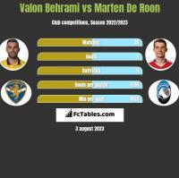 Valon Behrami vs Marten De Roon h2h player stats