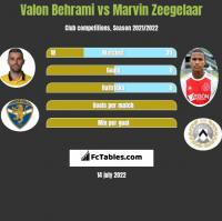 Valon Behrami vs Marvin Zeegelaar h2h player stats