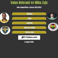 Valon Behrami vs Miha Zajc h2h player stats