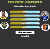 Valon Behrami vs Milan Badelj h2h player stats