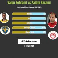 Valon Behrami vs Pajtim Kasami h2h player stats