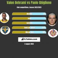 Valon Behrami vs Paolo Ghiglione h2h player stats