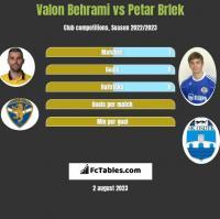 Valon Behrami vs Petar Brlek h2h player stats