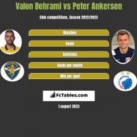 Valon Behrami vs Peter Ankersen h2h player stats