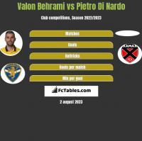 Valon Behrami vs Pietro Di Nardo h2h player stats