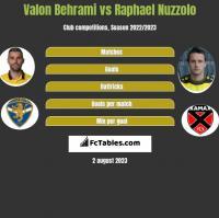Valon Behrami vs Raphael Nuzzolo h2h player stats