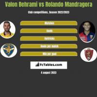 Valon Behrami vs Rolando Mandragora h2h player stats