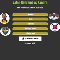 Valon Behrami vs Sandro h2h player stats