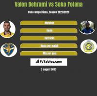 Valon Behrami vs Seko Fofana h2h player stats