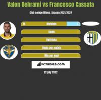Valon Behrami vs Francesco Cassata h2h player stats