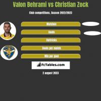 Valon Behrami vs Christian Zock h2h player stats