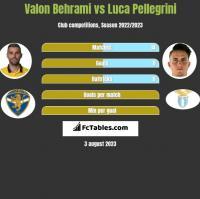 Valon Behrami vs Luca Pellegrini h2h player stats