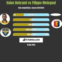 Valon Behrami vs Filippo Melegoni h2h player stats