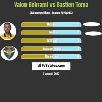 Valon Behrami vs Bastien Toma h2h player stats