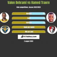 Valon Behrami vs Hamed Traore h2h player stats