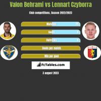 Valon Behrami vs Lennart Czyborra h2h player stats