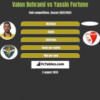 Valon Behrami vs Yassin Fortune h2h player stats
