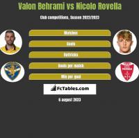 Valon Behrami vs Nicolo Rovella h2h player stats