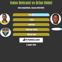 Valon Behrami vs Brian Oddei h2h player stats