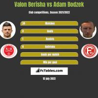 Valon Berisha vs Adam Bodzek h2h player stats
