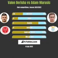 Valon Berisha vs Adam Marusic h2h player stats
