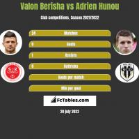 Valon Berisha vs Adrien Hunou h2h player stats