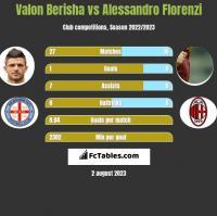 Valon Berisha vs Alessandro Florenzi h2h player stats