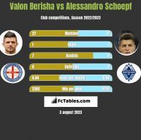 Valon Berisha vs Alessandro Schoepf h2h player stats