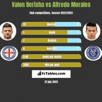 Valon Berisha vs Alfredo Morales h2h player stats