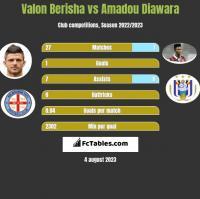 Valon Berisha vs Amadou Diawara h2h player stats