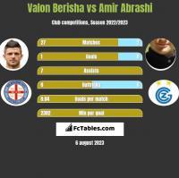 Valon Berisha vs Amir Abrashi h2h player stats