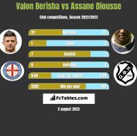 Valon Berisha vs Assane Diousse h2h player stats