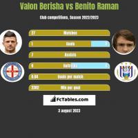Valon Berisha vs Benito Raman h2h player stats