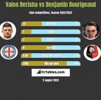 Valon Berisha vs Benjamin Bourigeaud h2h player stats