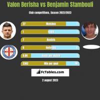 Valon Berisha vs Benjamin Stambouli h2h player stats