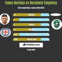 Valon Berisha vs Bernhard Tekpetey h2h player stats