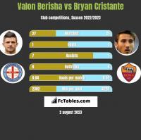 Valon Berisha vs Bryan Cristante h2h player stats