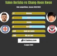 Valon Berisha vs Chang-Hoon Kwon h2h player stats