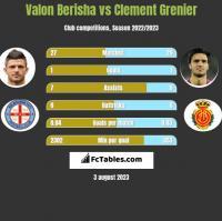 Valon Berisha vs Clement Grenier h2h player stats