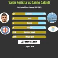Valon Berisha vs Danilo Cataldi h2h player stats