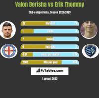 Valon Berisha vs Erik Thommy h2h player stats