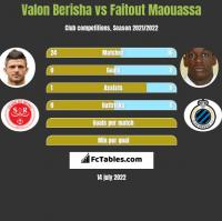Valon Berisha vs Faitout Maouassa h2h player stats