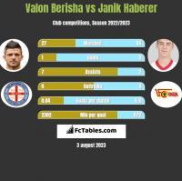 Valon Berisha vs Janik Haberer h2h player stats